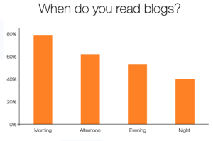 Right timing can increase your readership by 87%